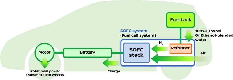 7.SOFC System